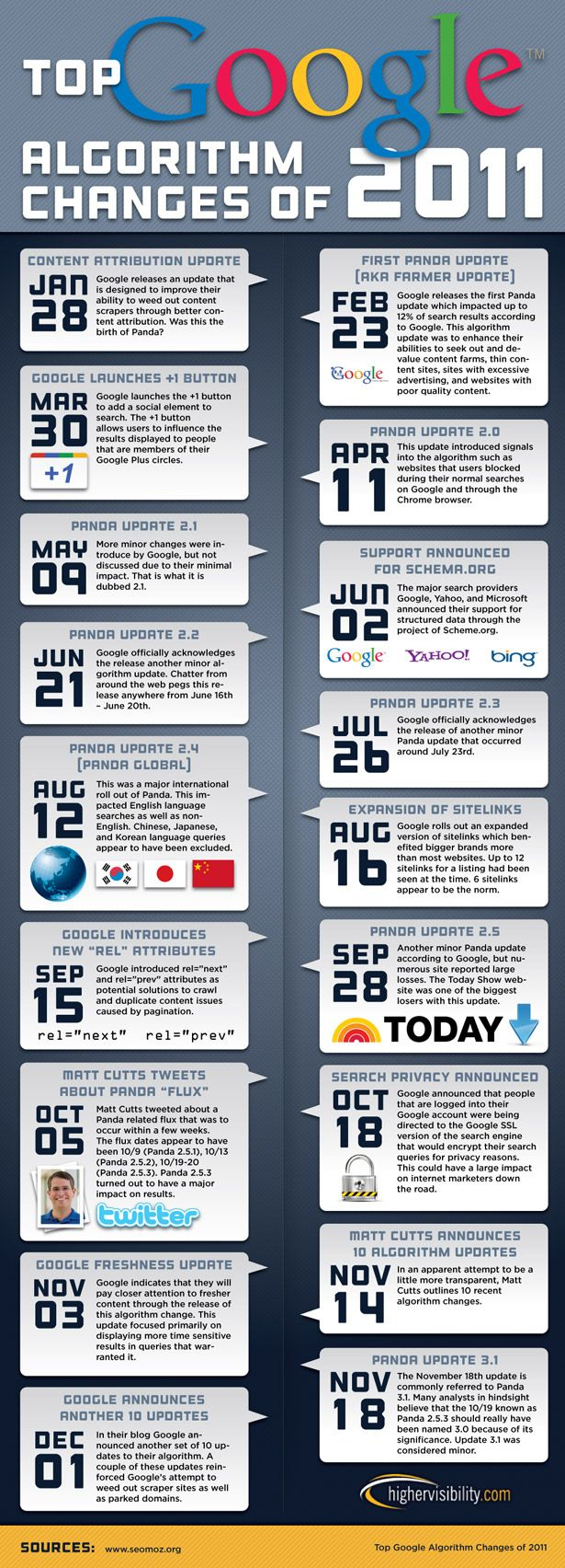 Solid infographic for SEO's - Google algorithm changes in 2011 #SEO