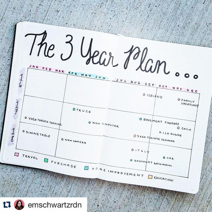 3 year plan- bullet journal... LOVE this idea! But we are usually on a 5 year plan so it would have to be two more pages, or an extendable page...