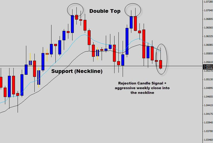 In this weeks War Room commentary we spoke about the potential for a bearish breakout on the AUDCAD cross pair. The Daily chart has double topped and is now testing the neckline of the pattern. The weekly close this week was very aggressive closing almost on the weekly low price.  Last trading session produced a bearish rejection candle signal, if prices do fall off the back of this bearish price action signal and break the neckline.