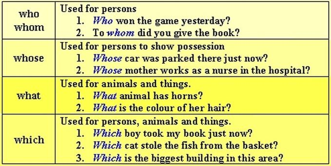 Interrogative Pronouns list and with examples