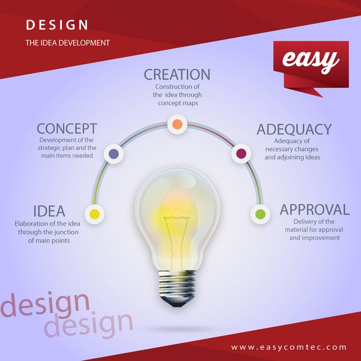 Design, the idea development.