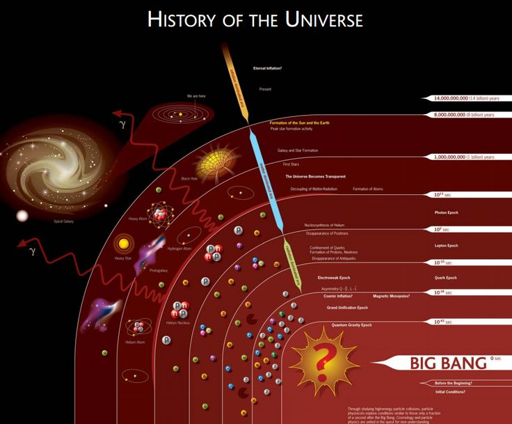 34 best images about The Universe on Pinterest | Dark energy ...