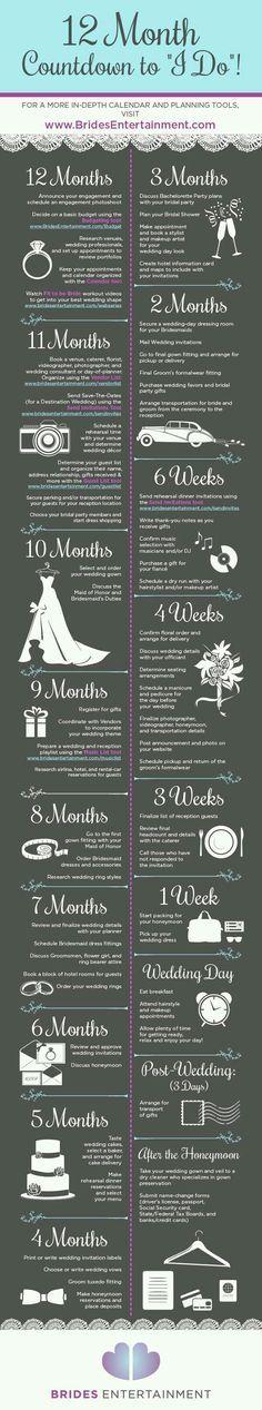 Impt milestone activities timeline in wedding planning