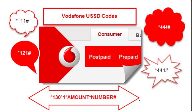 Vodafone USSD Codes for balance inquiry, offer, data pack and alert.  #Vodafone #OnlineRecharge #RechargeGuru #Happy_Recharge  Read:- http://onlinerecharge.co.in/blogs/recharge/list-of-all-vodafone-ussd-codes/
