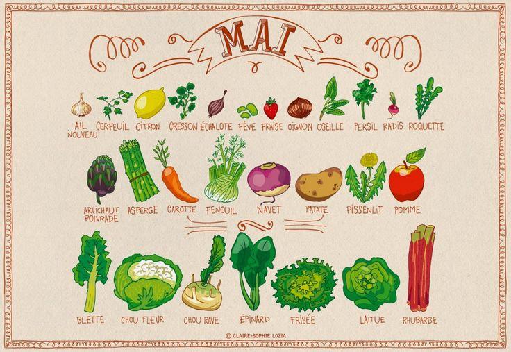 Miam-Miam MAI Fruits et légumes de saison