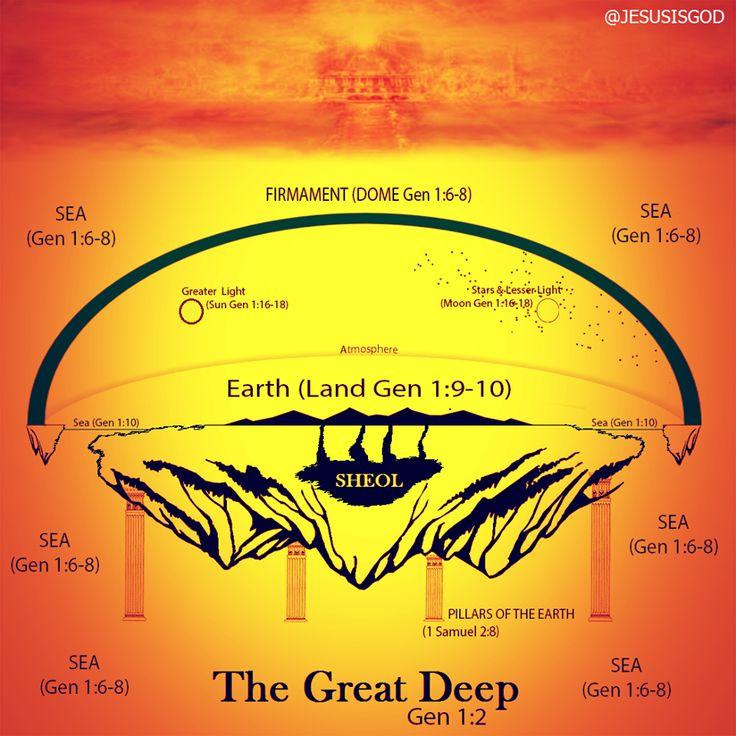 (125) Bible Flat Earth - Photos