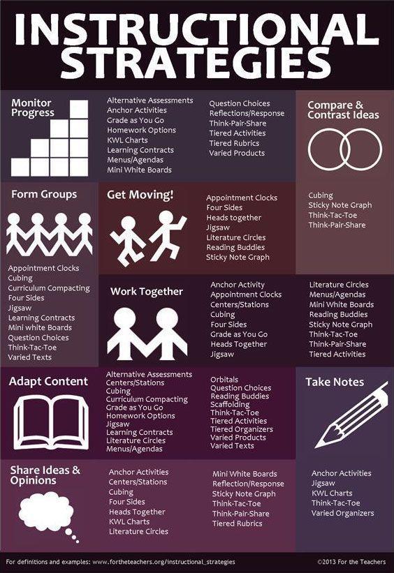 A List of 50+ Teaching Strategies to Jump Start Your Teacher Brain