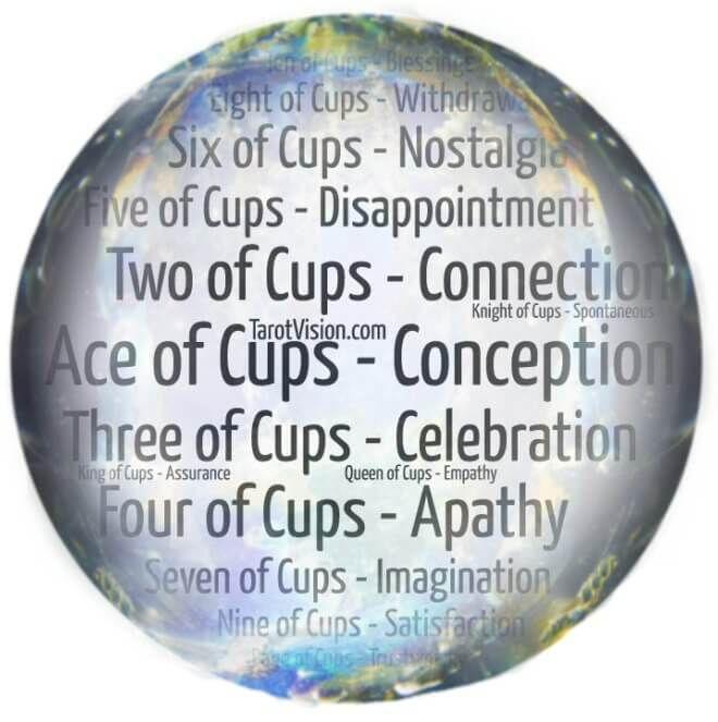Tarot Catchwords for Minor Arcana - Cups