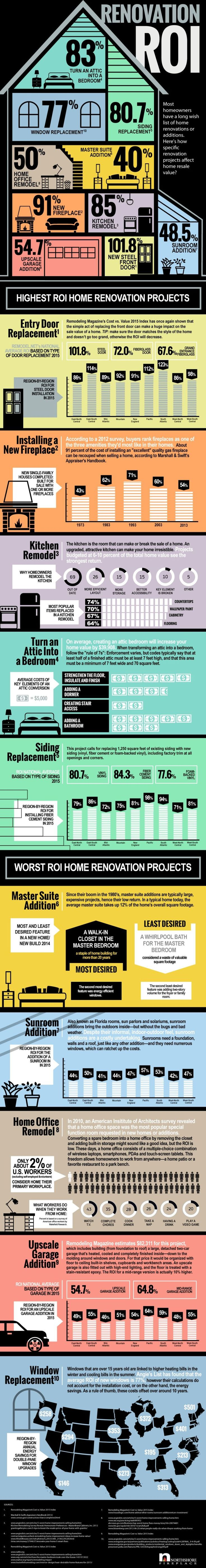 The Best and Worst Projects for Increasing Your Home's Return on #Investment #homeimprovement #soflahomeseller