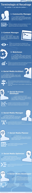 Les 9 métiers du web social