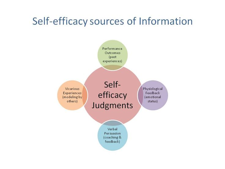 research paper on self efficacy synonyms