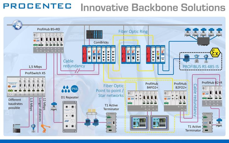 #Profibus Backbone solutions #Automation #engineering #electricalengineering #Diagnostic #repeater #Procentec