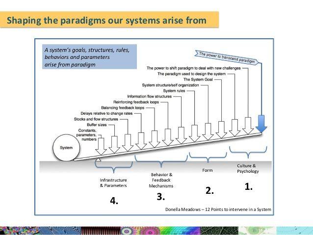 Best Complex Images On   Change Management Complex