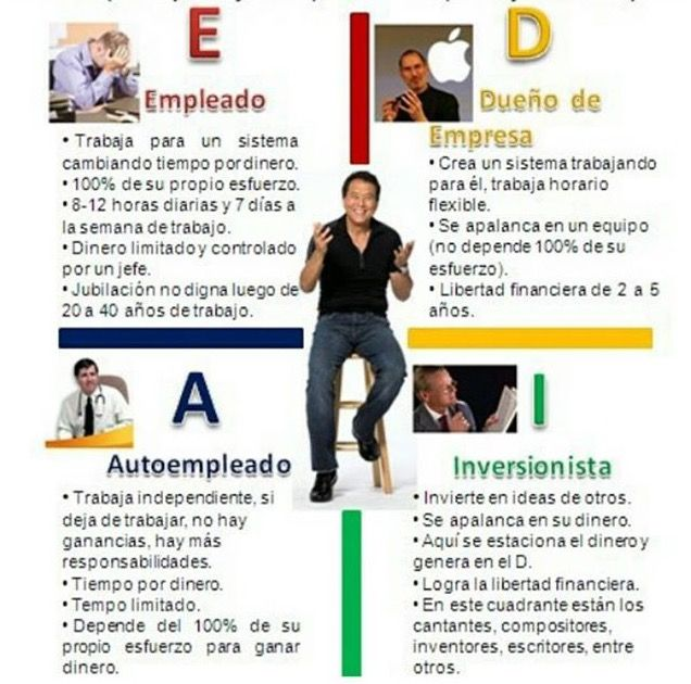 40 best LIBERTAD FINANCIERA images on Pinterest | Financiero ...