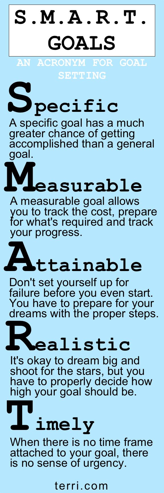 "A popular acronym for goal setting is ""S.M.A.R.T."" which means: Specific, Measurable, Attainable, Realistic and Timely. When setting goals, use this acronym as a guide to set the right goals for you. For more motivational quotes / teachings and success tips visit terri.com"