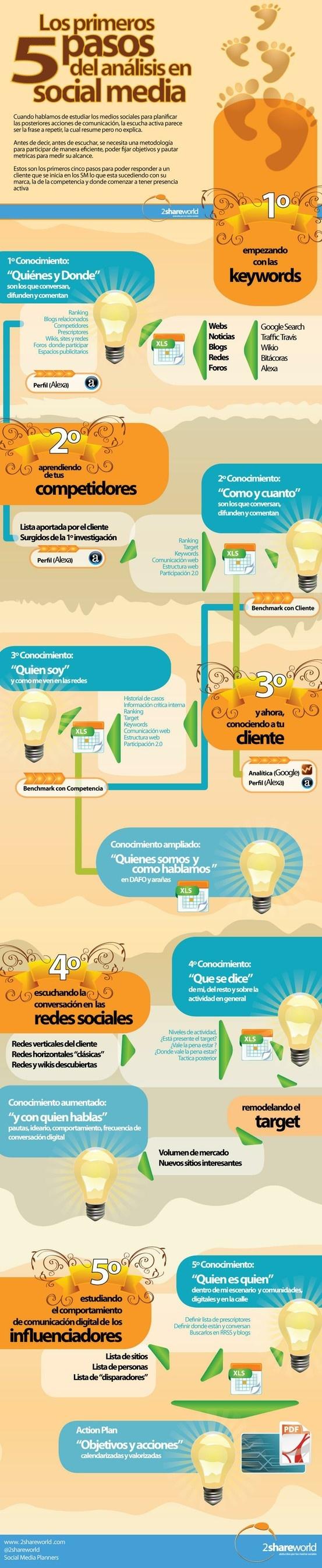 Los 5 primeros pasos del análisis en social media #infografia
