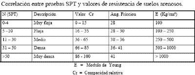 Ensayo de Penetración Standard (SPT). : Notas Ingeniero Civil