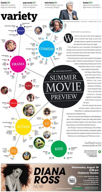 Summer movie preview from Minneapolis Star Tribune, via Charles Apple at apple.copydesk.org