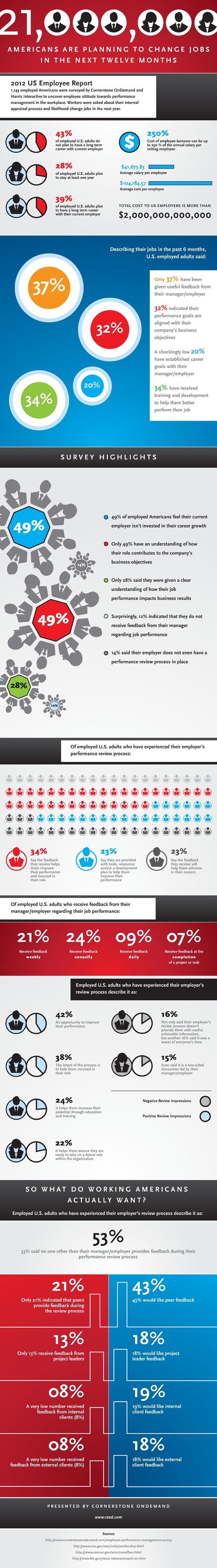 best images about time for a career change 21 million americans to quit jobs in 2012 infographic