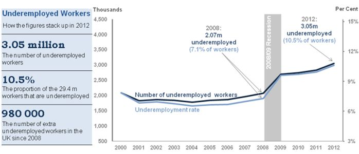 Scale of underemployment in the UK - analyse data