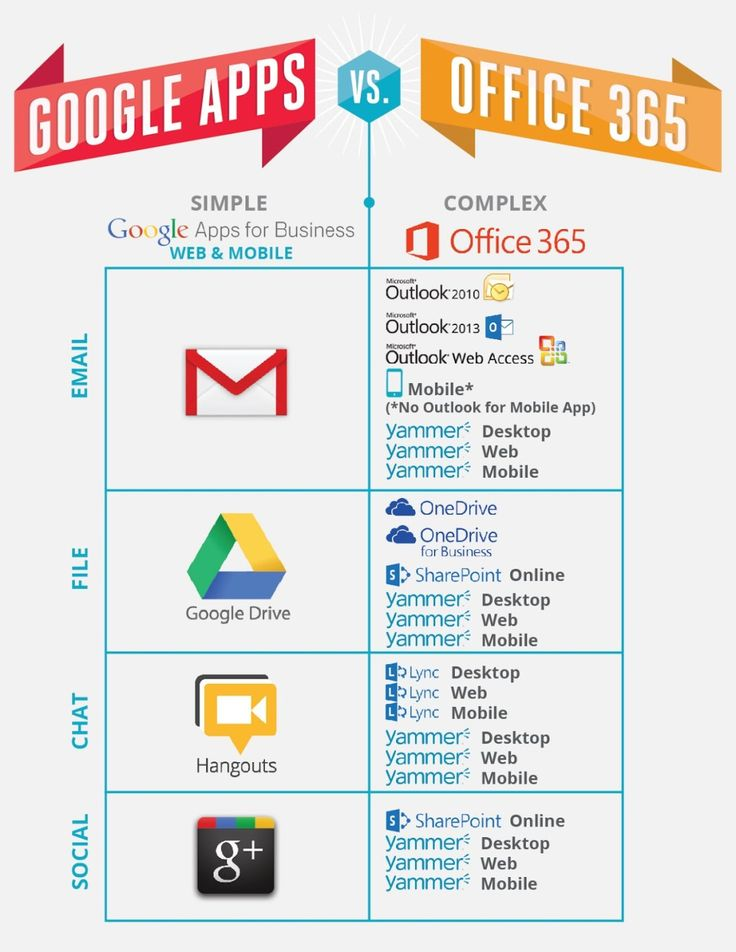 #Microsoft Office 365 Vs #Google #Apps http://www.3gadgets.com/microsoft-office-365-vs-google-apps/