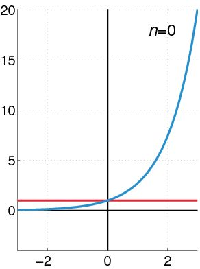 Similar to Fourier series, Taylor series is an expansion of an infinitely differentiable function about a point. A variation of Taylor series, called as Maclaurin Series taken about the point x=0.