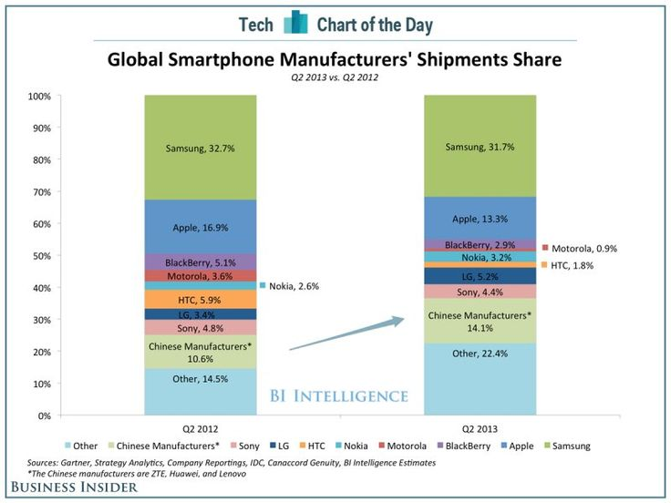 CHART OF THE DAY: The Cheap Chinese Smartphone Makers Are Eating Apple And Samsung's Lunch