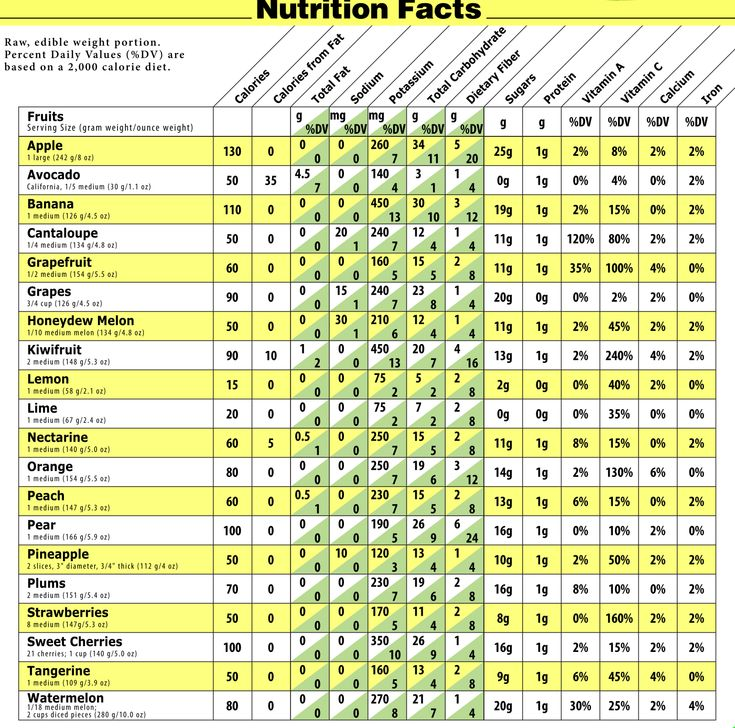 Best 25 vegetable calorie chart ideas on pinterest nutrition