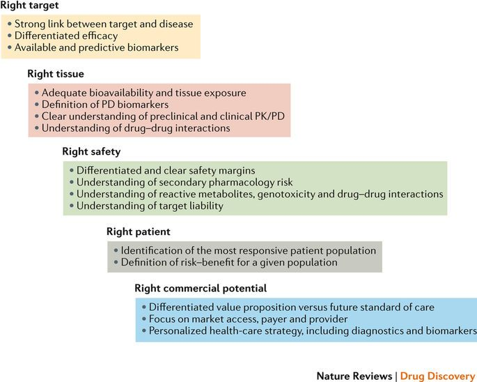 Figure 1 Drug Interactions Exposure Definition Pharmacology