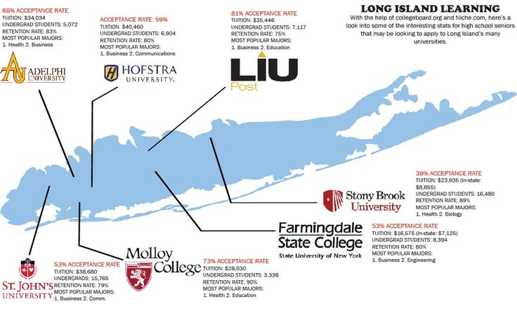 150 best long island schools images on pinterest long island comparing acceptance rates for long islands colleges fandeluxe Images
