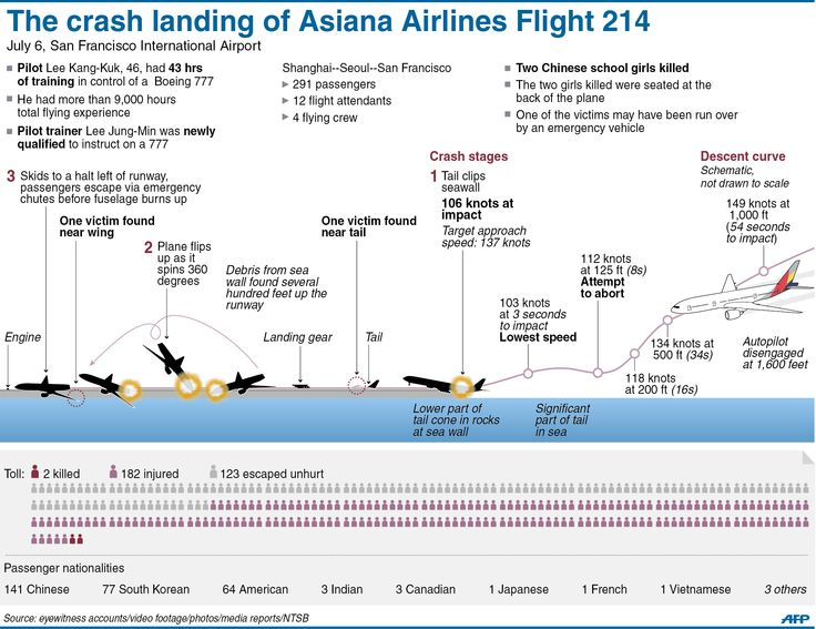 Graphic showing stages in the crash landing of Asiana Airlines Flight 214 in San Francisco in Saturday, adding details of its descent.