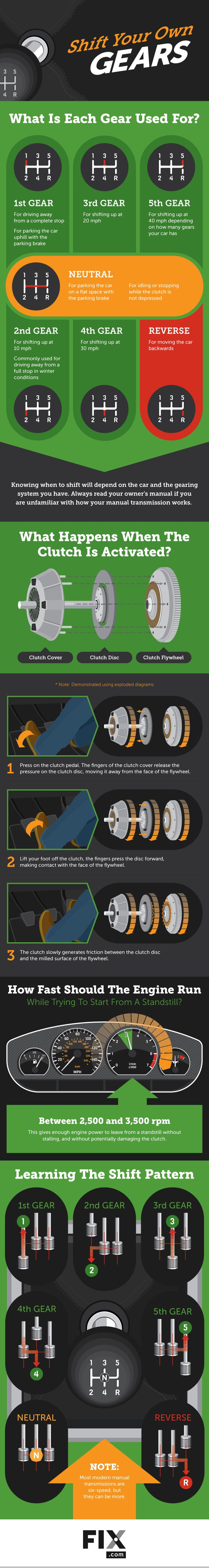 A guide to driving a manual transmission. Learning has never been easier.