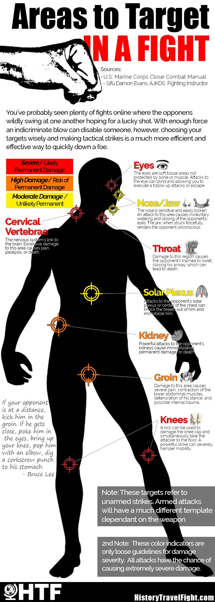 """Areas to Target With Unarmed Strikes [Infographic] """"During close combat, Marines strive to attack the accessible target areas of an opponent's body. The readily accessible areas will vary with each situation and throughout the engagement. The target areas are divided into five major groups: head, neck, torso, groin, and extremities. The figure below illustrates target areas of the body. """" #MMA #Martial Arts #Self #Defense #Fight"""