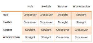 Tabel Device dan Kabel UTP yang dihubungkan