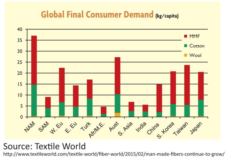 Textile World graphic of per capita consumption
