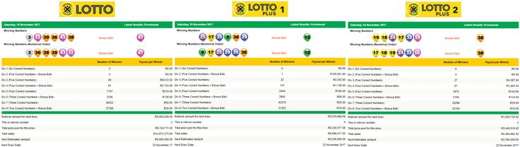 View the Latest South African Lotto, Lotto Plus 1 & Lotto Plus 2 Results | 18 November 2017  https://www.playcasino.co.za/latest-south-african-lotto-and-lottoplus-results.html  #SouthAfricanLottoResults #SouthAfricanLottoplus1Results #SouthAfricanLottoplus2Results