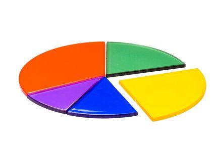 Actividades u objetos didácticos para resolver fracciones, decimales y porcentajes | eHow en Español