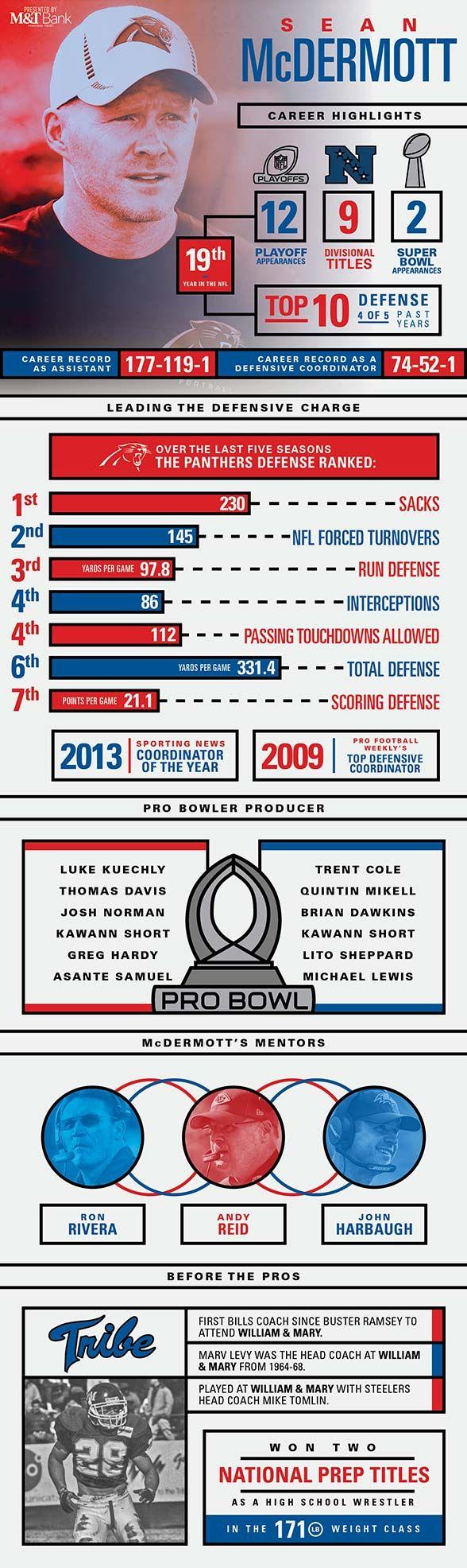 Infographic: Head Coach Sean McDermott
