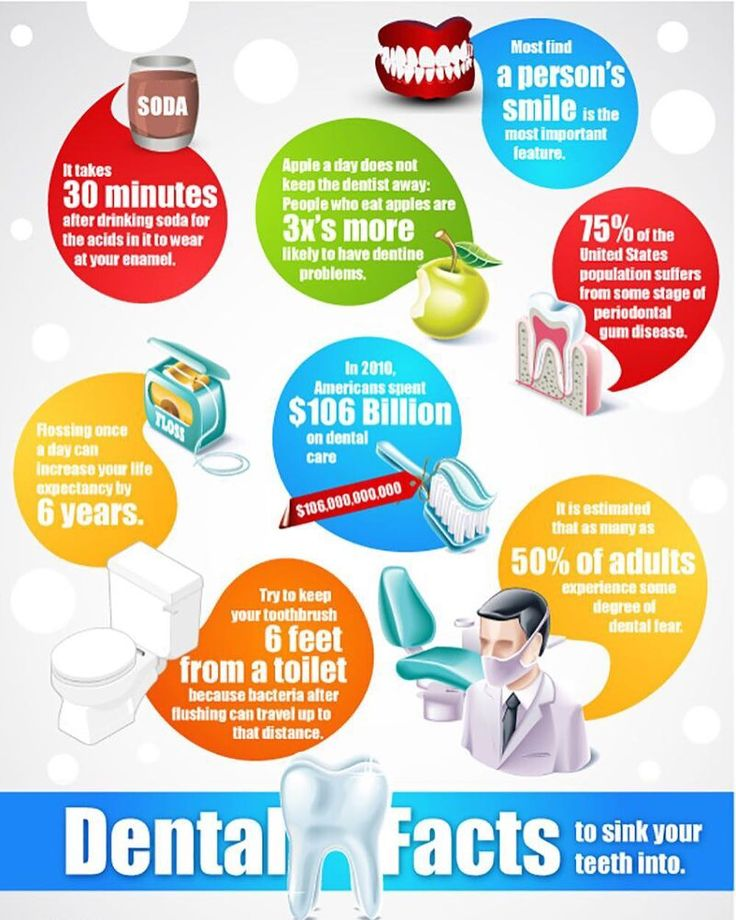 Dental facts to sink your teeth into! #Pinholesurgicaltechnique #teeth #dentist #dentistry #oralhealth #minidentalimplants #PST #dentalassistant #sacramento #california #Smile #Sacramentodentist #Healthcare  #inthechairwithdrsmith #Peace #Love #gumrecession #dentalschool #Mouth #DDS #wellness #kids #parenting #teethwhitening #surgery