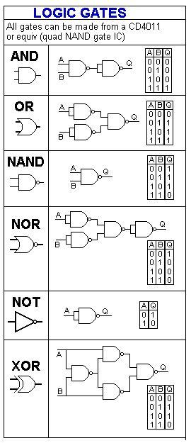 Lo primero que te enseñan en 1º de carrera de informática. Puertas lógicas.