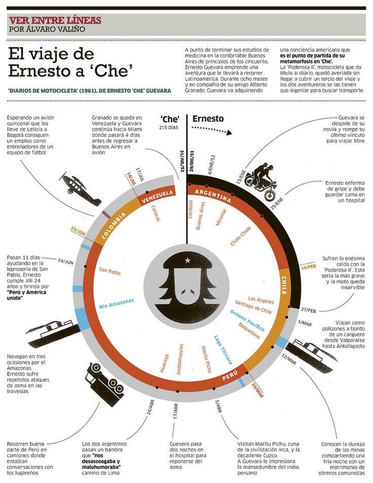 A2/B2 - El viaje de Ernersto a 'Che', ¿por qué no nos lo cuentas en pasado?