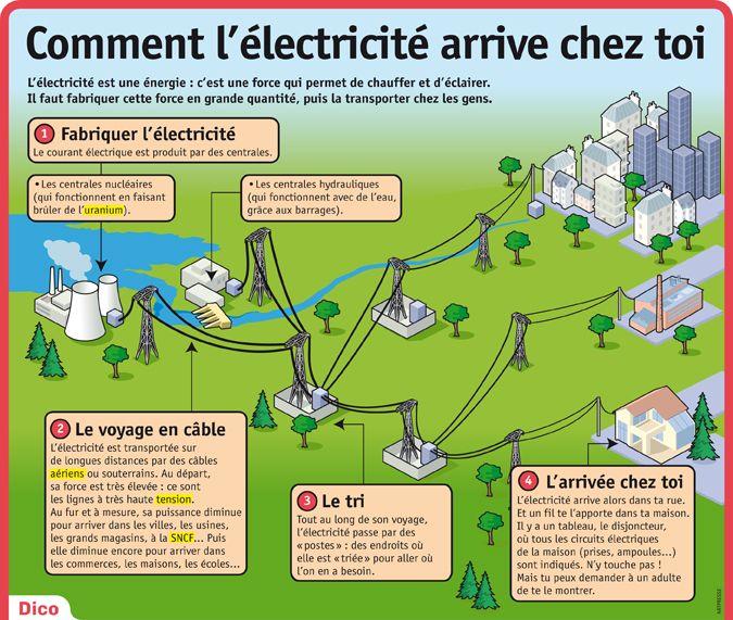 Fiche exposés : Comment l'électricité arrive chez toi