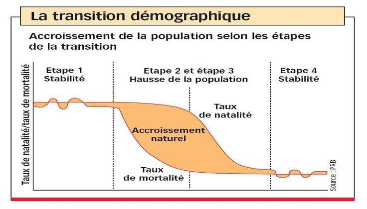 La transition démographique est un modèle spatio-temporel permettant de décrire le passage d'une population ayant des taux de natalité et de mortalité élevés à une population ayant des taux de natalité et de mortalité faibles.