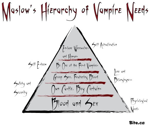 Image result for vampire hierarchy