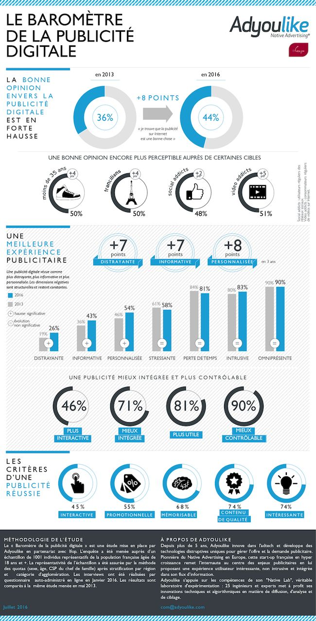 Le baromètre de la publicité digitale | Les français ont une bonne opinion de la publicité en ligne