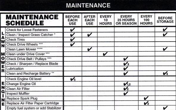 Lawn Maintenance Schedule Template Lovely Landscape ...