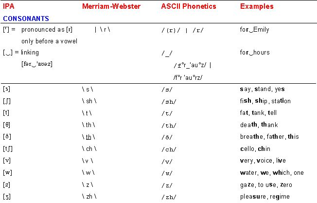 Learn the ipa symbols examples