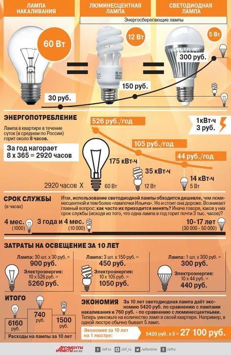 Какие лампы самые экономные? Инфографика | Инфографика | Вопрос-Ответ | Аргументы и Факты
