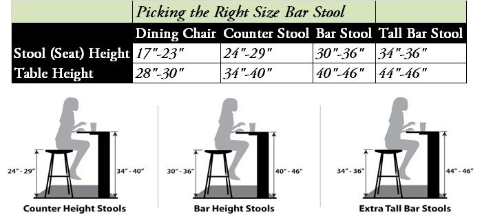 Bar counter depth google search restaurant seating ideas pinterest furniture tall bar - Average height of bar stools ...