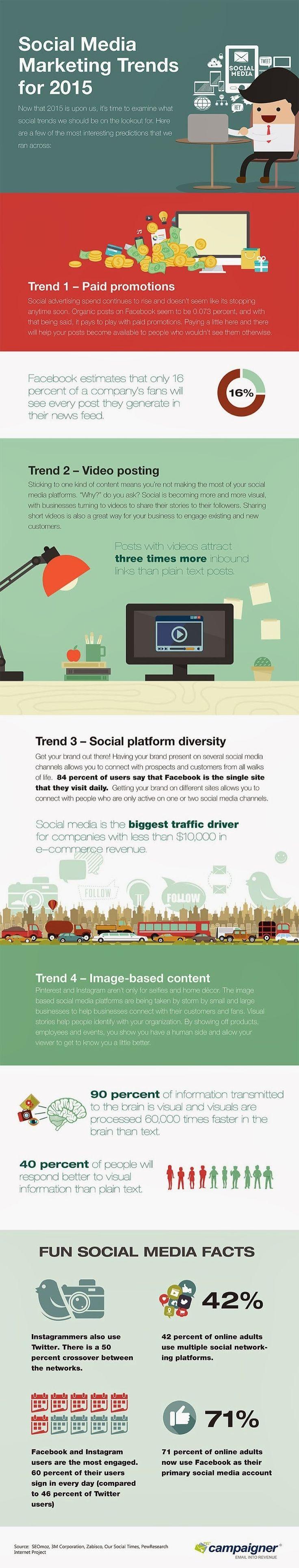"SOCIAL MEDIA - ""SocialMedia Marketing Trends For 2015 - #infographic."""